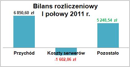 bilans2011a
