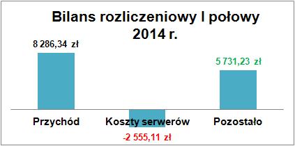 bilans2014a