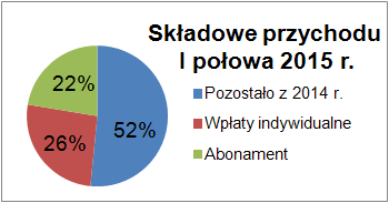 wplaty2015a