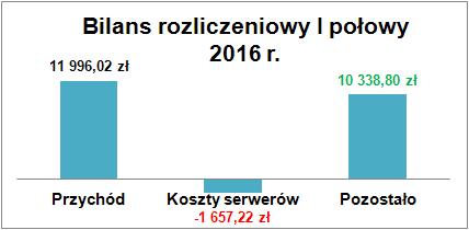 bilans2016a