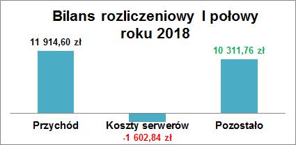 bilans2018a